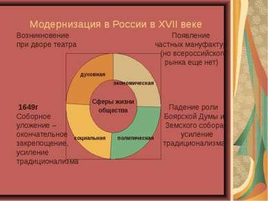 Модернизация в России в XVII веке Возникновение Появление при дворе театра ча...