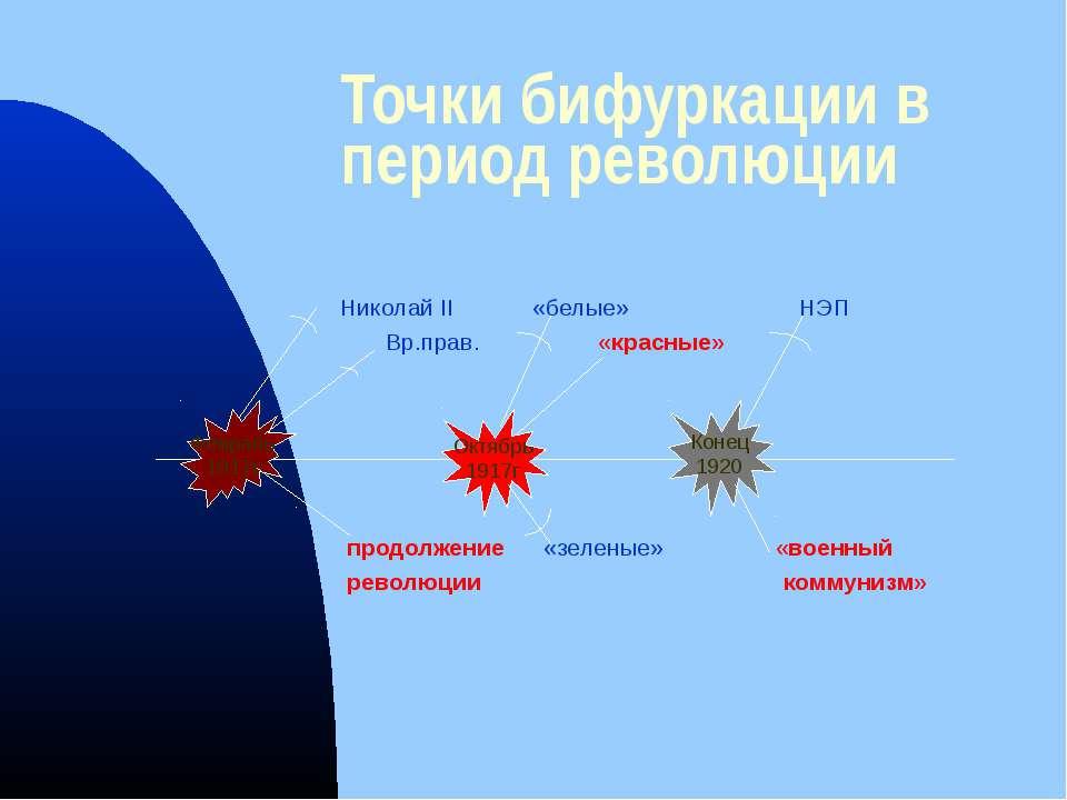 Точки бифуркации в период революции Николай II «белые» НЭП Вр.прав. «красные»...