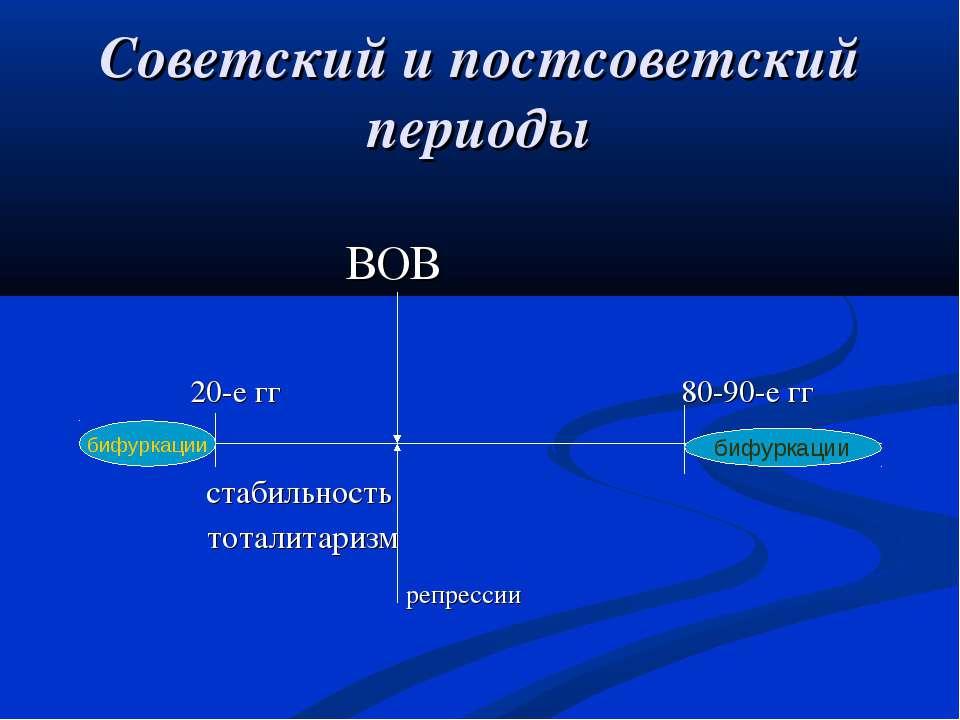 Советский и постсоветский периоды ВОВ 20-е гг 80-90-е гг стабильность тоталит...