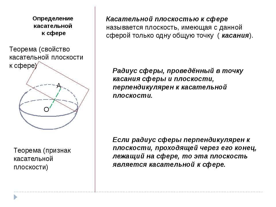 Определение касательной к сфере Касательной плоскостью к сфере называется пло...