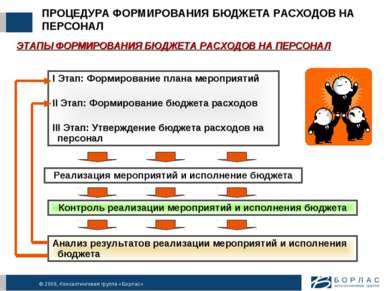 ПРОЦЕДУРА ФОРМИРОВАНИЯ БЮДЖЕТА РАСХОДОВ НА ПЕРСОНАЛ I Этап: Формирование план...