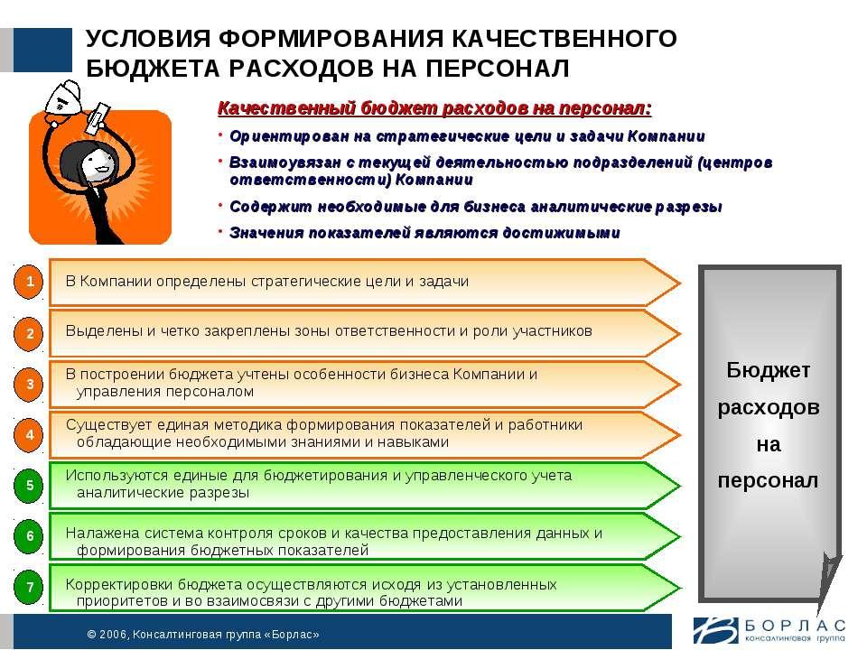 УСЛОВИЯ ФОРМИРОВАНИЯ КАЧЕСТВЕННОГО БЮДЖЕТА РАСХОДОВ НА ПЕРСОНАЛ Качественный ...