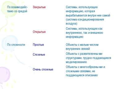 По взаимодейс-твию со средой Закрытые Открытые Системы, использующие информац...
