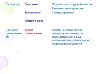 По характеру Социальные Биологические Кибернетические Общество, класс, трудов...