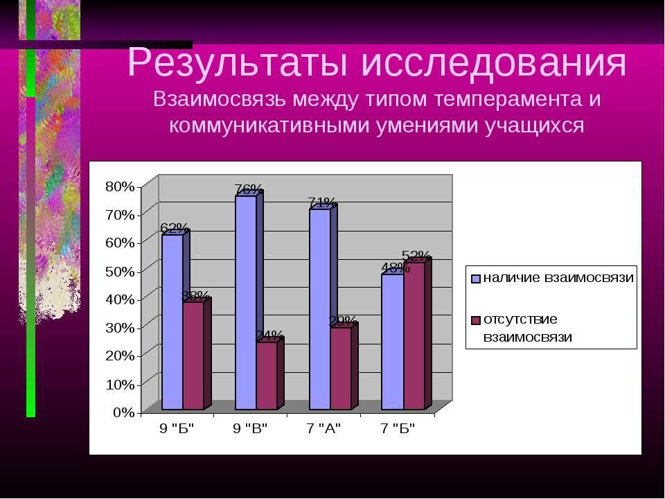 Результаты исследования Взаимосвязь между типом темперамента и коммуникативны...