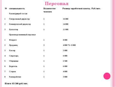 Персонал Итого: 83 500 руб./мес. № специальность Количество человек Размер за...