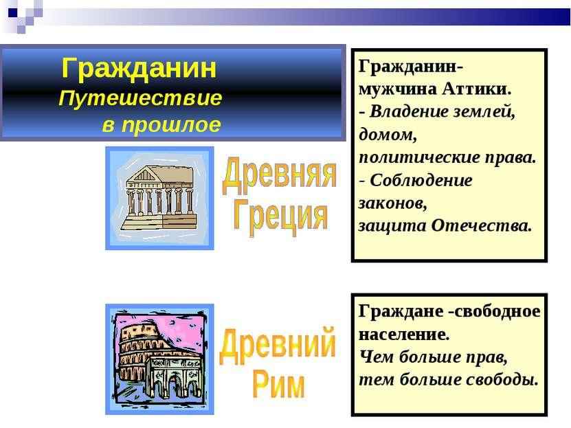 Гражданин Путешествие в прошлое Гражданин-мужчина Аттики. - Владение землей, ...