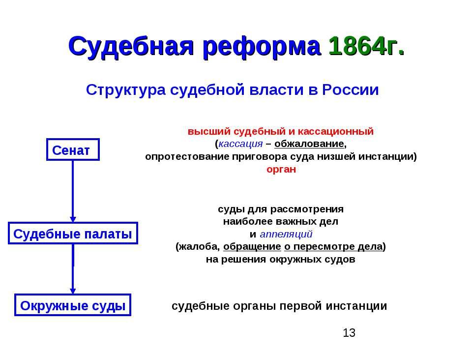 Судебная реформа 1864г. Структура судебной власти в России Сенат высший судеб...
