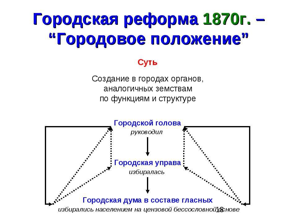"""Городская реформа 1870г. – """"Городовое положение"""" Суть Создание в городах орга..."""