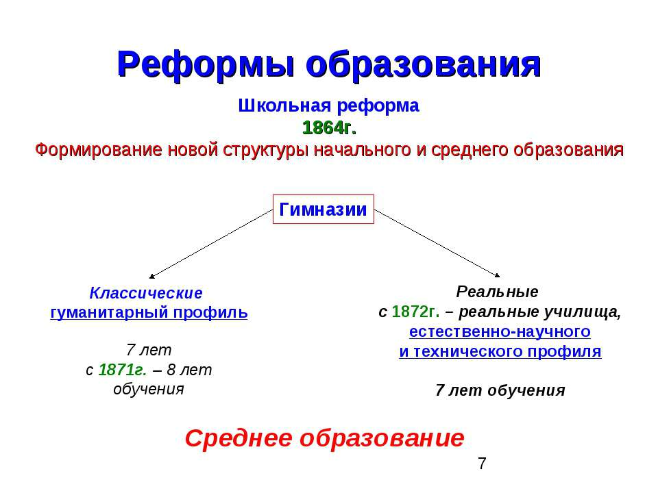 Реформы образования Школьная реформа 1864г. Формирование новой структуры нача...