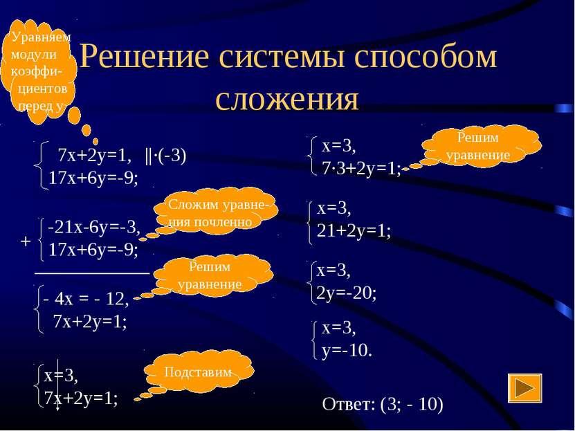 Решение системы способом сложения ||·(-3) + ____________ Ответ: (3; - 10)