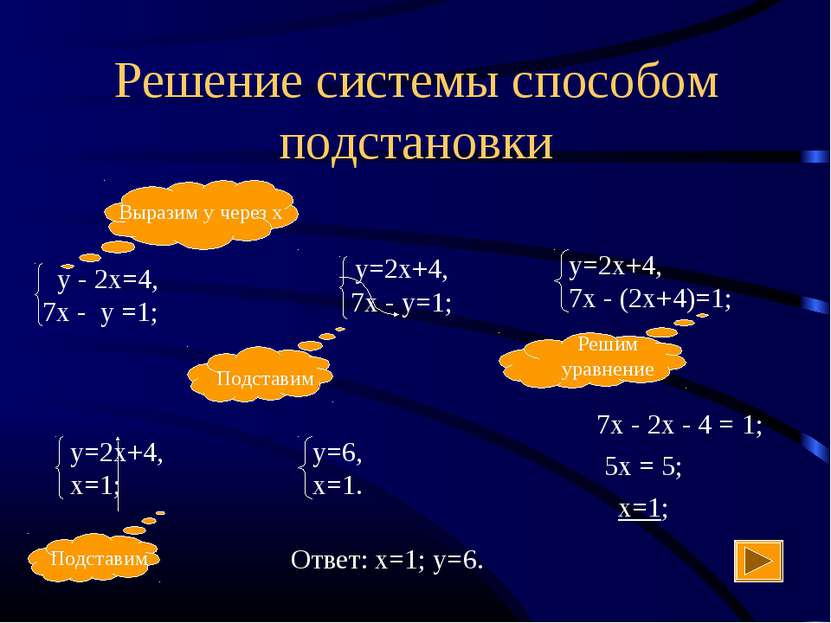 Решение системы способом подстановки 7х - 2х - 4 = 1; 5х = 5; х=1; Ответ: х=1...