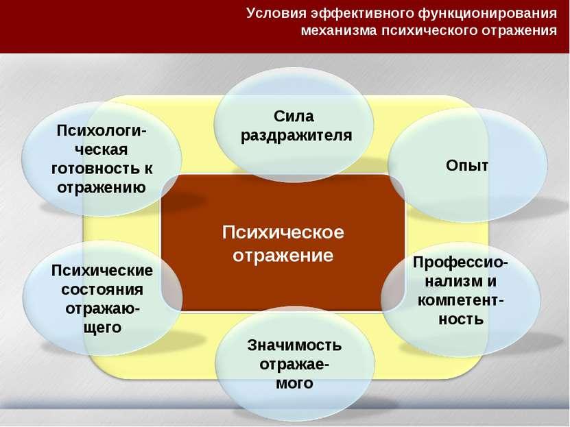 Условия эффективного функционирования механизма психического отражения