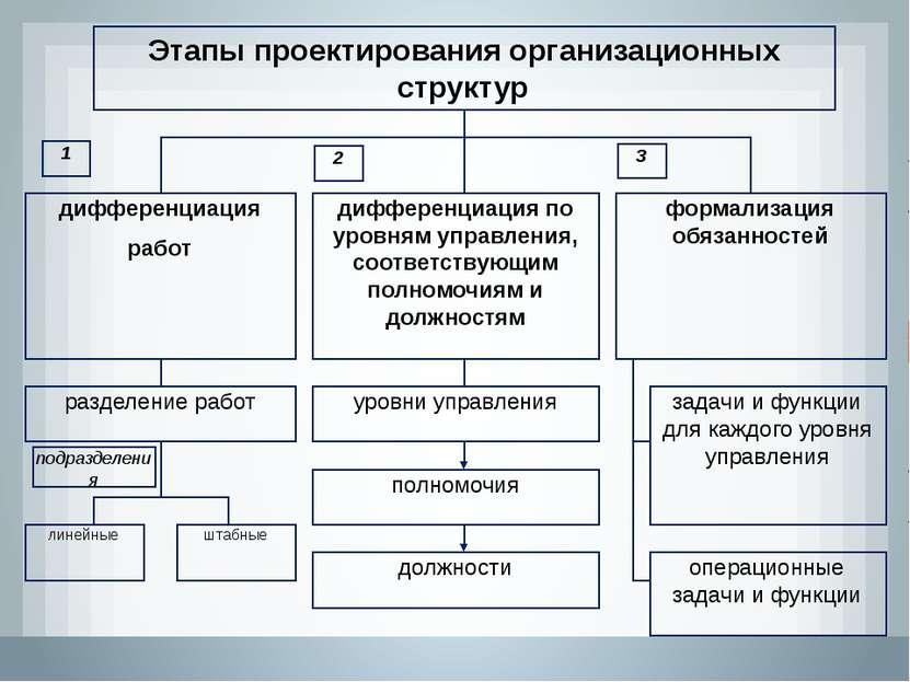 дифференциация работ дифференциация по уровням управления, соответствующим по...