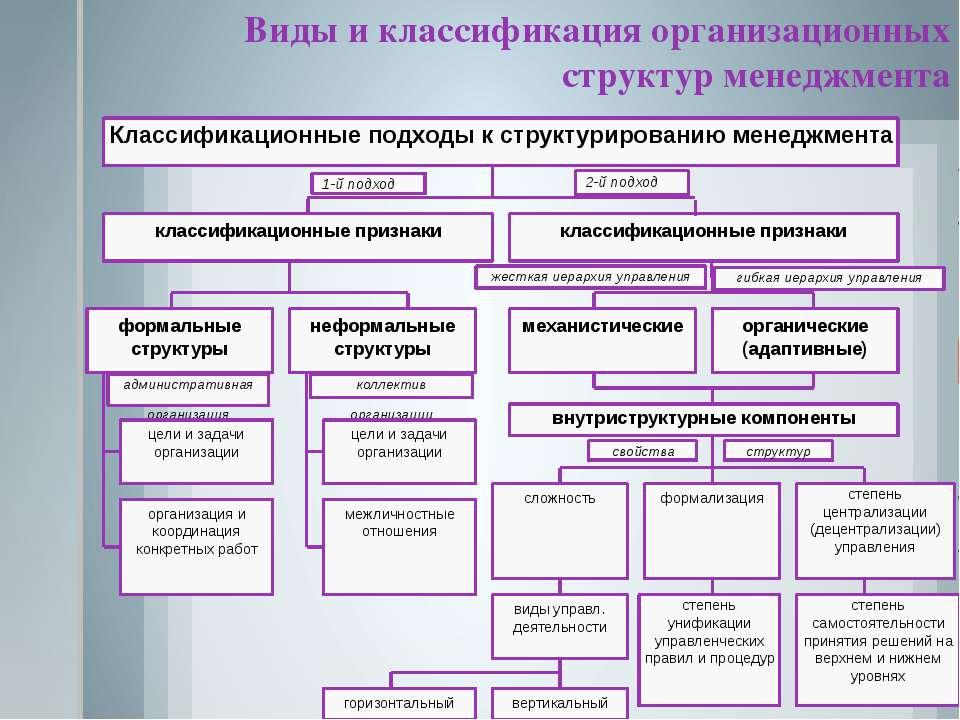 Виды и классификация организационных структур менеджмента Классификационные п...