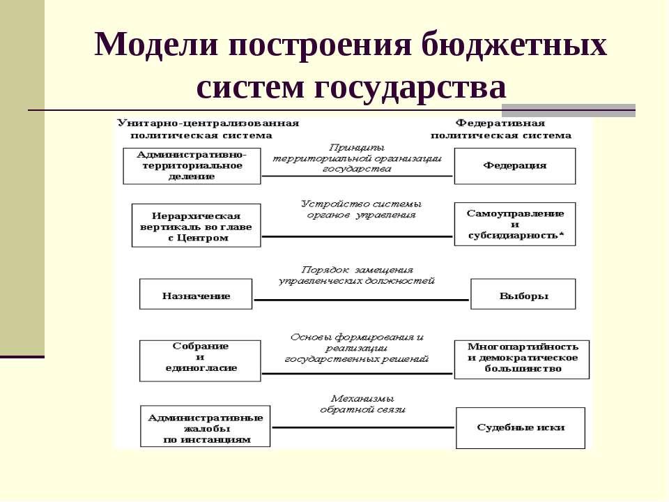 Модели построения бюджетных систем государства