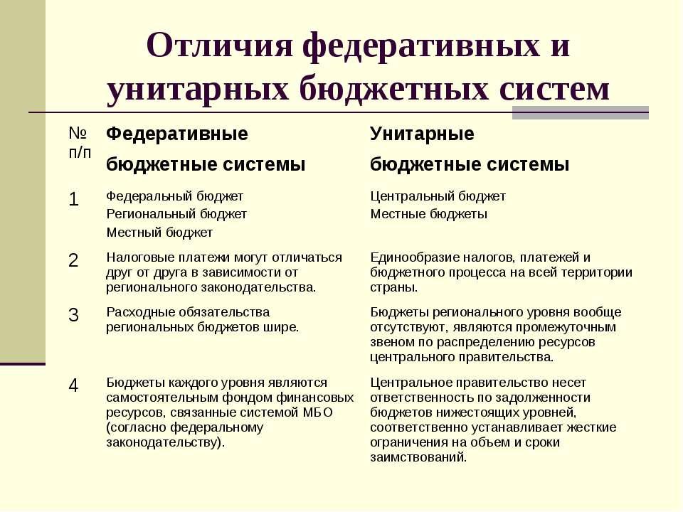 Отличия федеративных и унитарных бюджетных систем