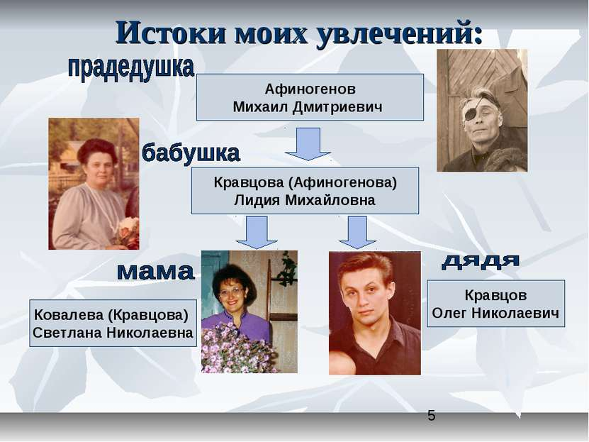 Истоки моих увлечений: Афиногенов Михаил Дмитриевич Кравцова (Афиногенова) Ли...