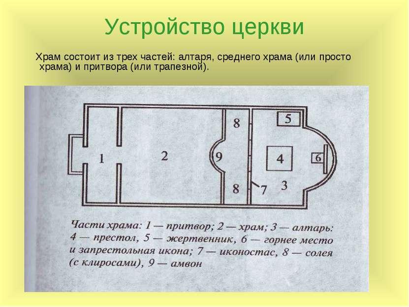 Устройство церкви Храм состоит из трех частей: алтаря, среднего храма (или пр...