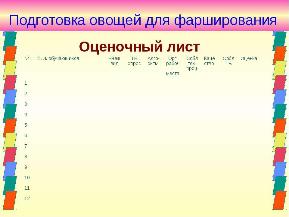 Оценочный лист № Ф.И. обучающихся Внешвид ТБ опрос Алго-ритм Орг. рабоч. мест...