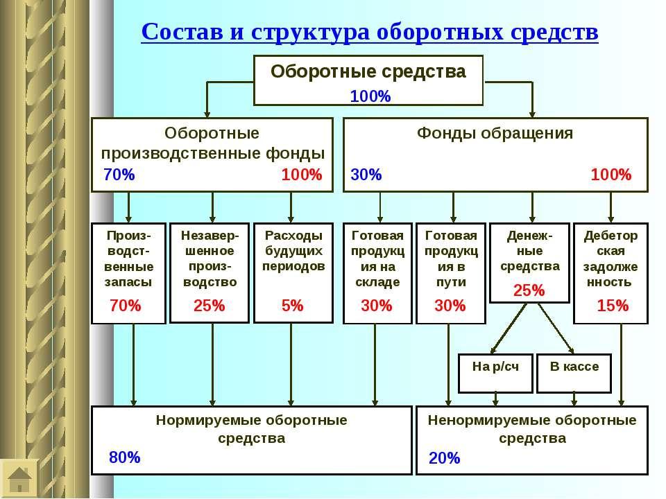 Состав и структура оборотных средств Оборотные средства Оборотные производств...