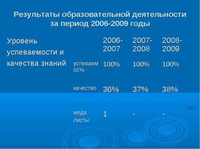 Результаты образовательной деятельности за период 2006-2009 годы Уровень успе...