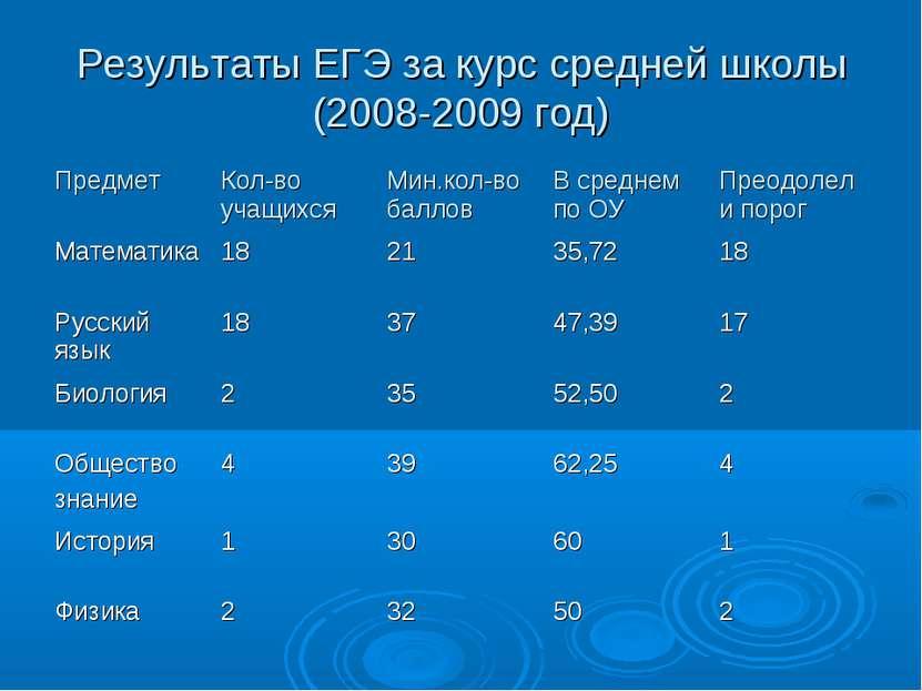 Результаты ЕГЭ за курс средней школы (2008-2009 год)
