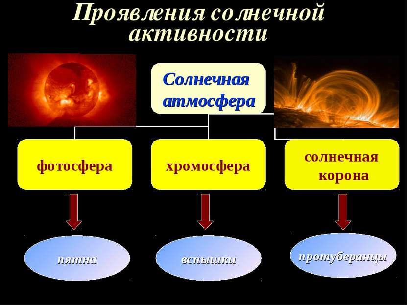Проявления солнечной активности пятна вспышки протуберанцы