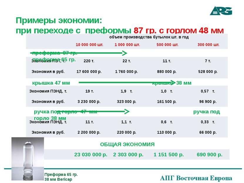 Примеры экономии: при переходе с преформы 87 гр. с горлом 48 мм преформа 87 г...