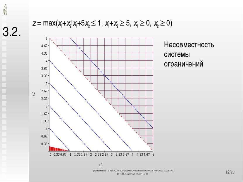 */23 3.2. z = max(x1+x2|x1+5x2 1, x1+x2 5, x1 0, x2 0) Несовместность системы...