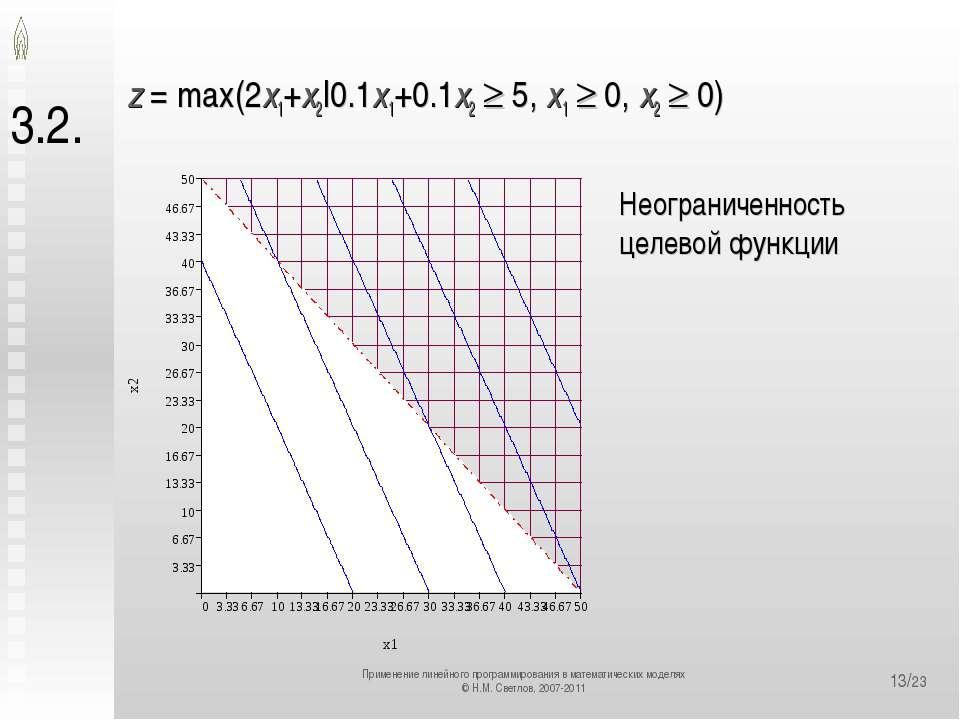 */23 3.2. z = max(2x1+x2|0.1x1+0.1x2 5, x1 0, x2 0) Неограниченность целевой ...