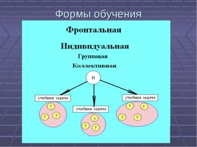 Формы обучения