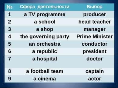 № Сфера деятельности Выбор 1 a TV programme producer 2 a school head teacher ...