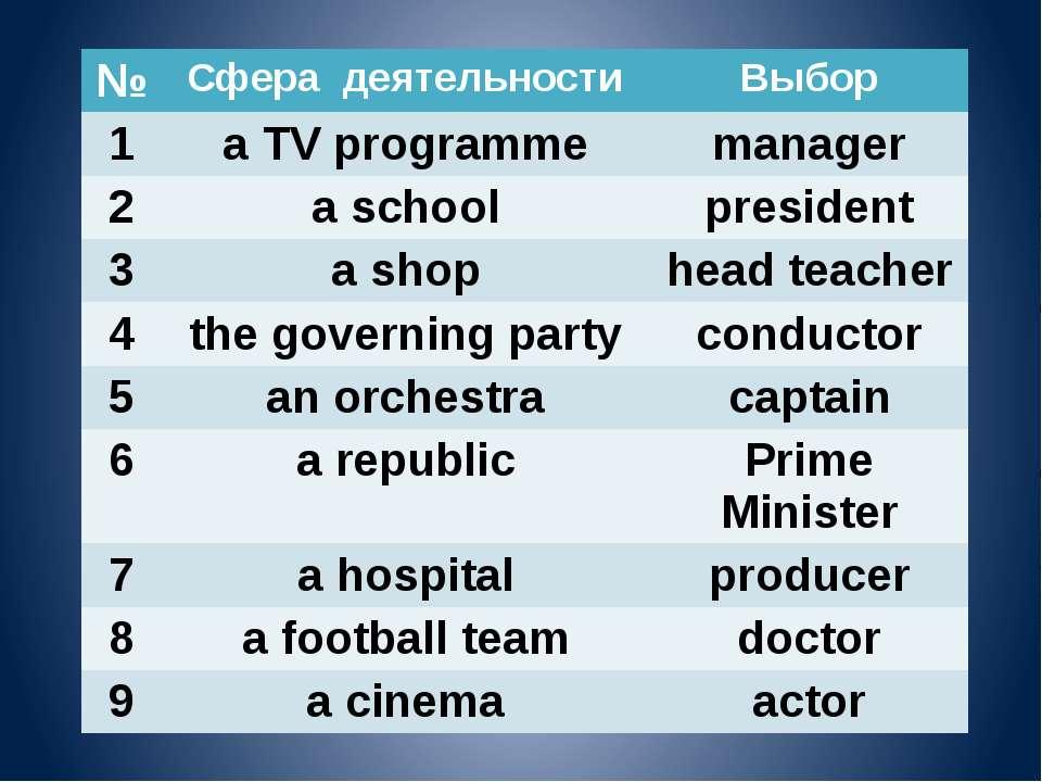 № Сфера деятельности Выбор 1 a TV programme manager 2 a school president 3 a ...
