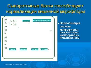 Сывороточные белки способствуют нормализации кишечной мкрофлоры B.lactis B.in...