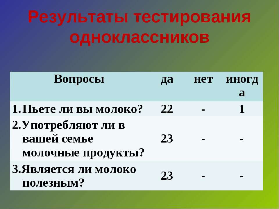 Результаты тестирования одноклассников Вопросы да нет иногда Пьете ли вы моло...