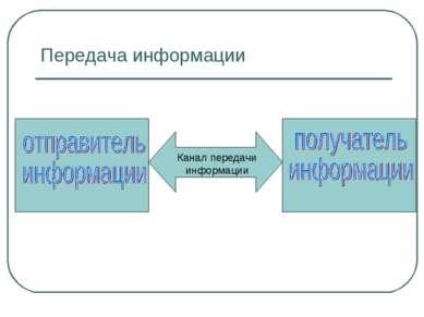 Передача информации Канал передачи информации