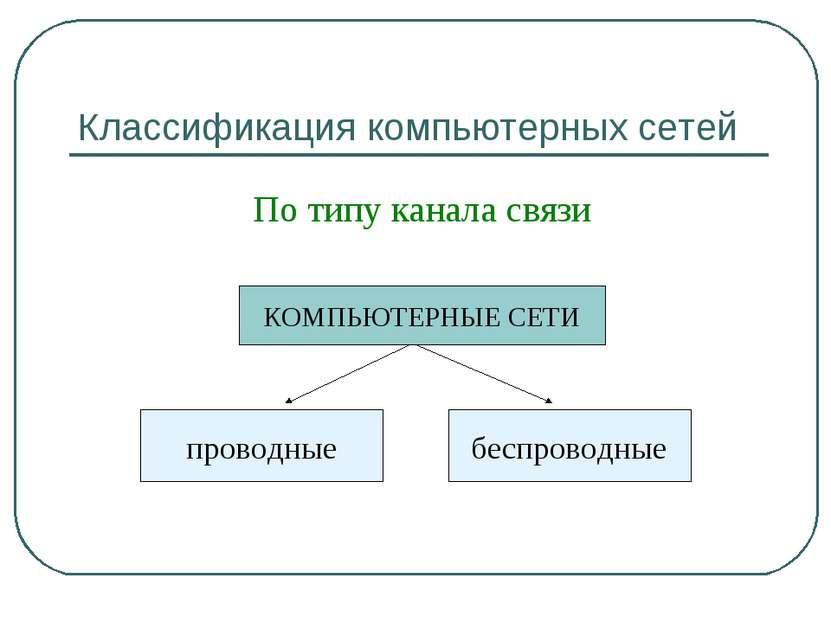 Классификация компьютерных сетей По типу канала связи КОМПЬЮТЕРНЫЕ СЕТИ прово...