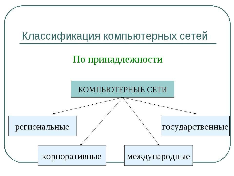 Классификация компьютерных сетей По принадлежности КОМПЬЮТЕРНЫЕ СЕТИ регионал...