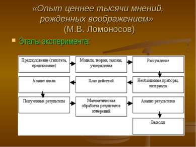 «Опыт ценнее тысячи мнений, рожденных воображением» (М.В. Ломоносов) Этапы эк...