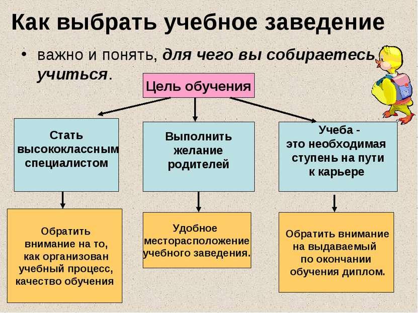 Как выбрать учебное заведение важно и понять, для чего вы собираетесь учиться...