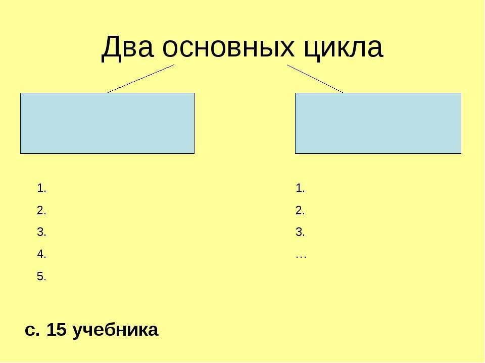 Два основных цикла 1. 2. 3. 4. 5. 1. 2. 3. … с. 15 учебника