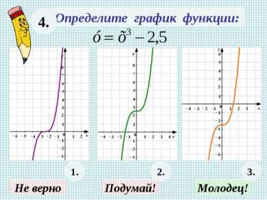 Определите график функции: 4. 2. 3. Не верно Подумай! Молодец! 1.