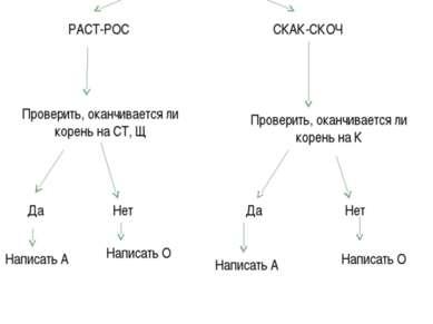 Алгоритм «Правописание чередующихся гласных в корнях РАСТ-РОС, СКАК-СКОЧ». Вы...