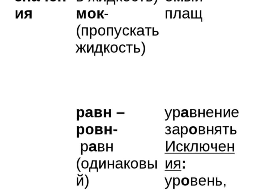 4. От лексического значения -мак – мок- мак- (погружать в жидкость) мок-(проп...