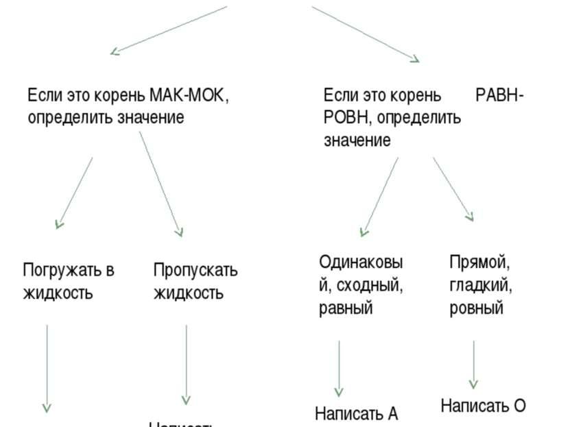 Алгоритм «Правописание чередующихся гласных в корнях МАК-МОК, РАВН-РОВН. Выде...