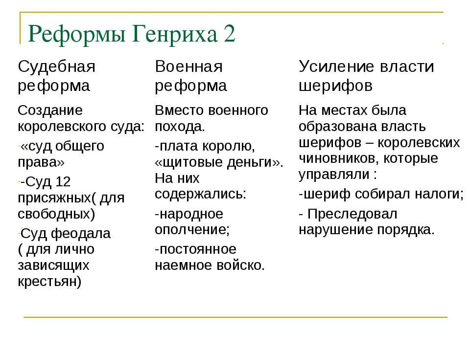 Реформы Генриха 2