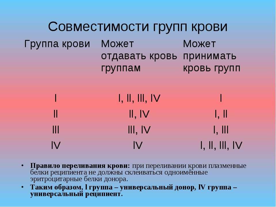 Совместимости групп крови Правило переливания крови: при переливании крови пл...