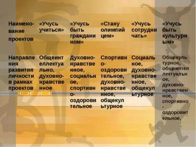 Наимено- вание проектов «Учусь учиться» «Учусь быть гражданином» «Стану олимп...