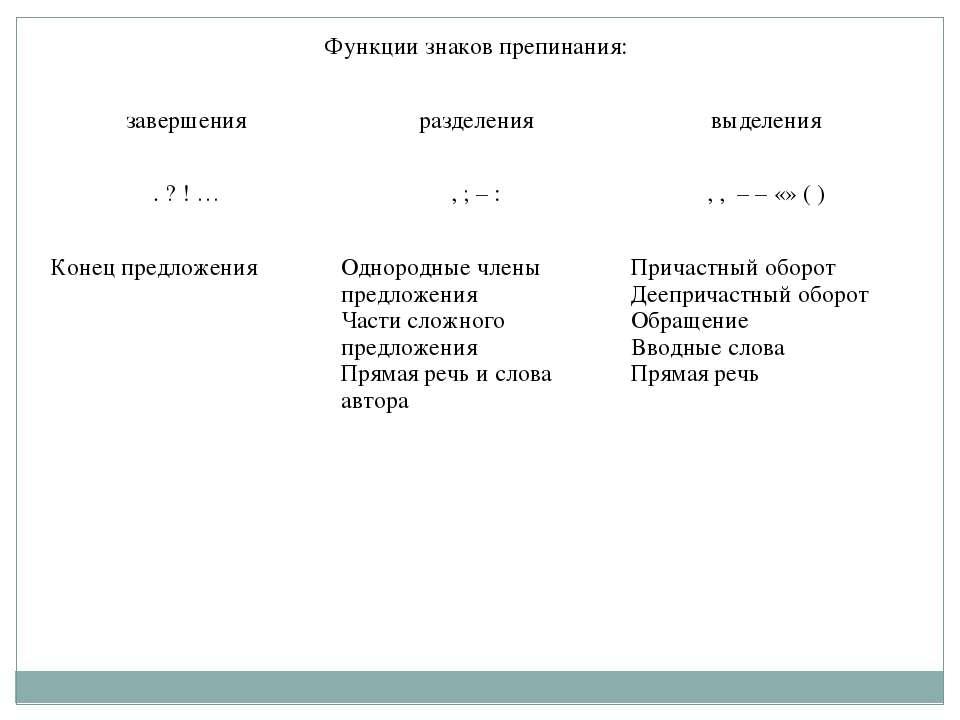 Функции знаков препинания: завершения разделения выделения . ? ! … , ; – : , ...